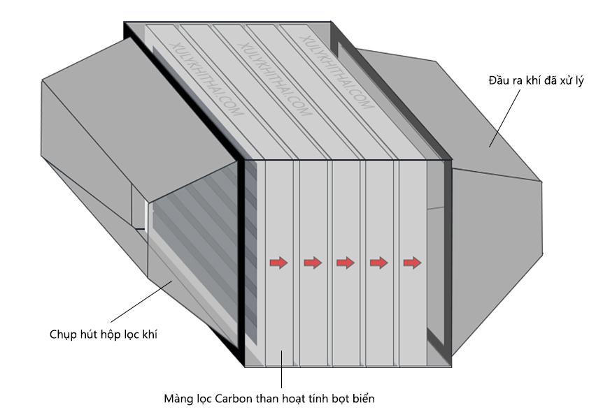 Hộp lọc khói & mùi sử dụng màng lọc carbon than hoạt tính bọt biển