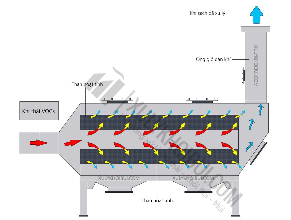 Xử lý khí thải VOC bằng than hoạt tính