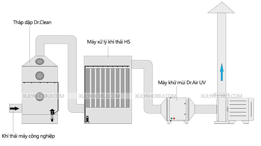 Mô hình lắp đặt máy xử lý khí thải HS